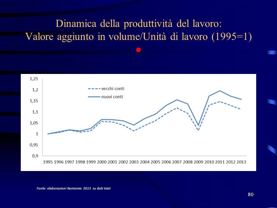 Dinamica della produttività del lavoro: Valore aggiunto in volume/Unità di lavoro (1995=1) ● 80 Fonte: elaborazioni Nomisma 2015 su dati Istat