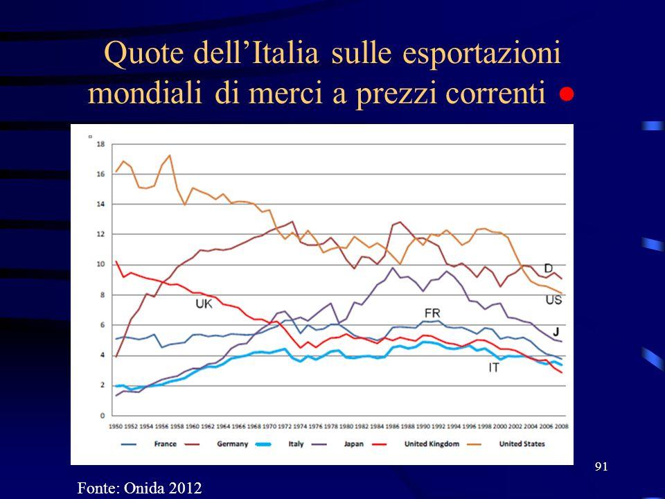 Quote dell'Italia sulle esportazioni mondiali di merci a prezzi correnti ● 91 Fonte: Onida 2012