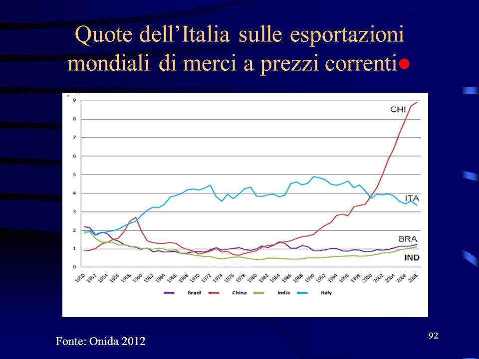 Quote dell'Italia sulle esportazioni mondiali di merci a prezzi correnti● 92 Fonte: Onida 2012