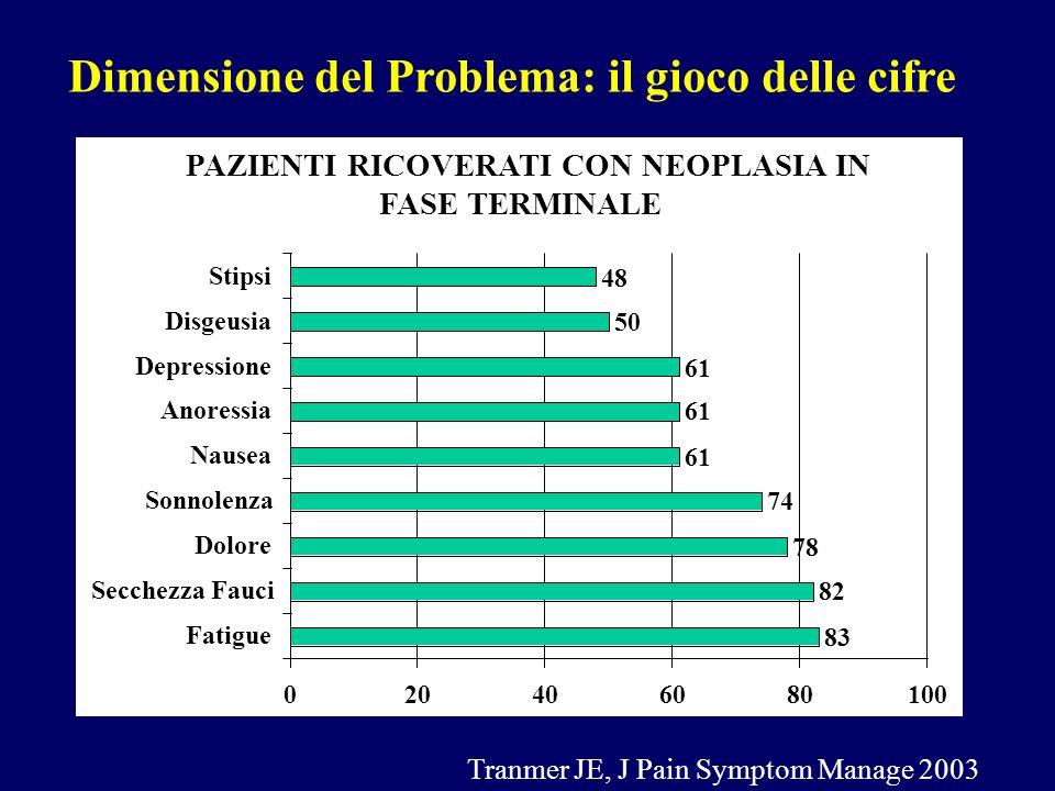 Cachessia-Anoressia assistenza infermieristica Paziente in NTP: -Educare l'assistito e i famigliari alla gestione della NPT: autonomia = meno paura e meno ansia.