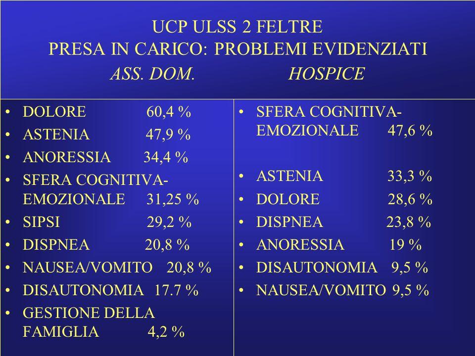 UCP FELTRE assistenza domiciliare gennaio-settembre 2007 SDS (3-4-5) Stanchezza 85,2 % appetito 70 % aspetto e stato d'animo 66,7 % attività intestinale e dolore (frequenza) 51,8 % insonnia e dolore (intensità) 48,1 % concentrazione 37 % nausea (intensità) 33,3 % respiro 25,9 % nausea (frequenza) e tosse 18,5 %