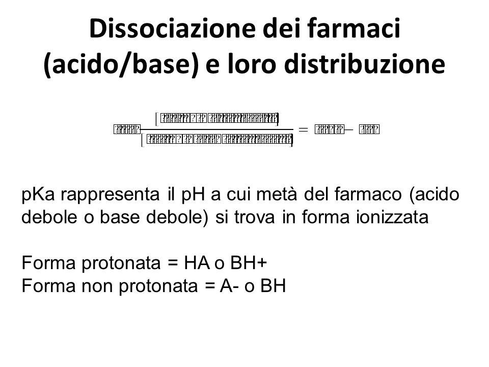 Dissociazione dei farmaci (acido/base) e loro distribuzione pKa rappresenta il pH a cui metà del farmaco (acido debole o base debole) si trova in form