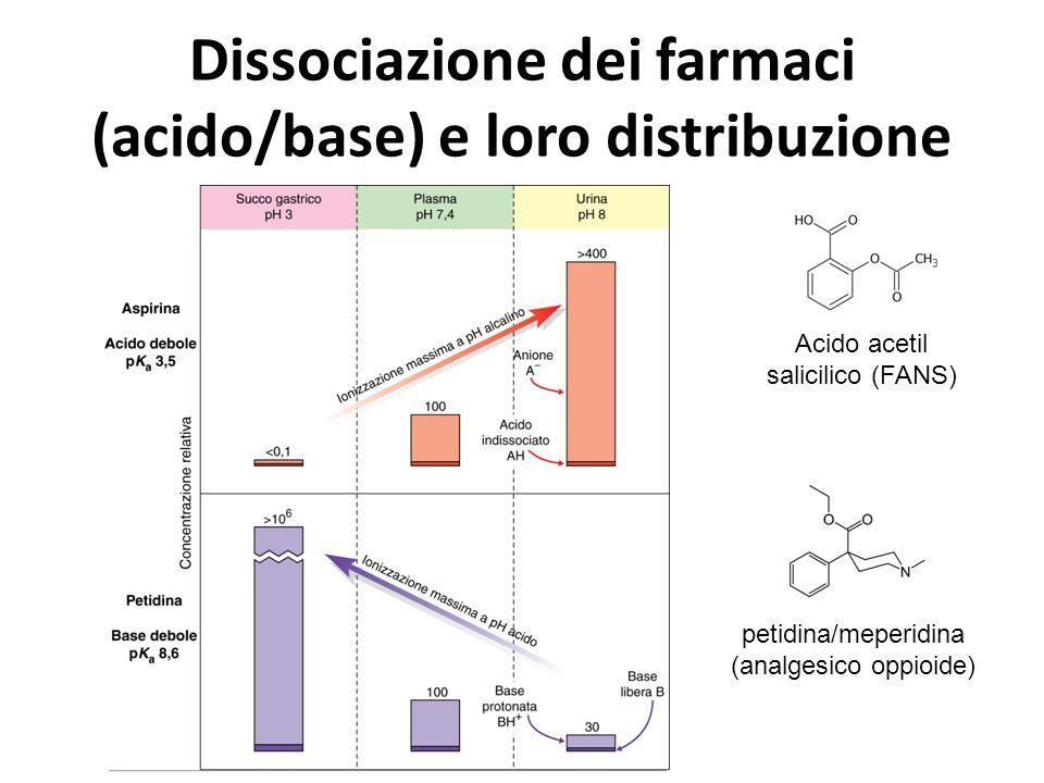 petidina/meperidina (analgesico oppioide) Acido acetil salicilico (FANS)