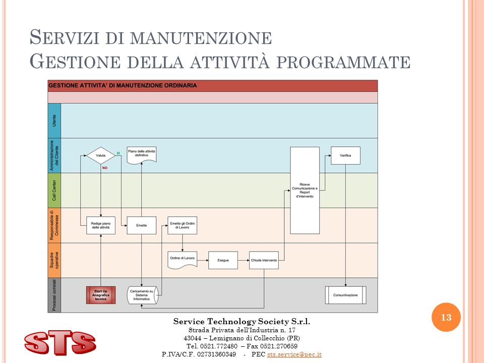 Service Technology Society S.r.l.Strada Privata dell'Industria n.