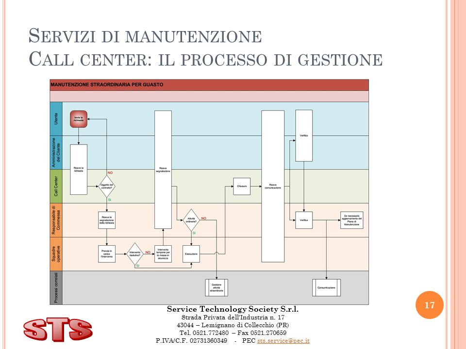 Service Technology Society S.r.l. Strada Privata dell'Industria n.