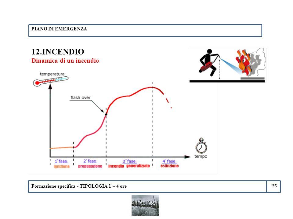 Formazione specifica - TIPOLOGIA 1 – 4 ore 12.INCENDIO Dinamica di un incendio PIANO DI EMERGENZA 36
