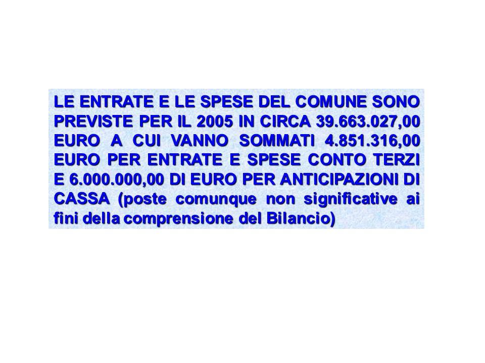 LE ENTRATE E LE SPESE DEL COMUNE SONO PREVISTE PER IL 2005 IN CIRCA 39.663.027,00 EURO A CUI VANNO SOMMATI 4.851.316,00 EURO PER ENTRATE E SPESE CONTO TERZI E 6.000.000,00 DI EURO PER ANTICIPAZIONI DI CASSA (poste comunque non significative ai fini della comprensione del Bilancio)