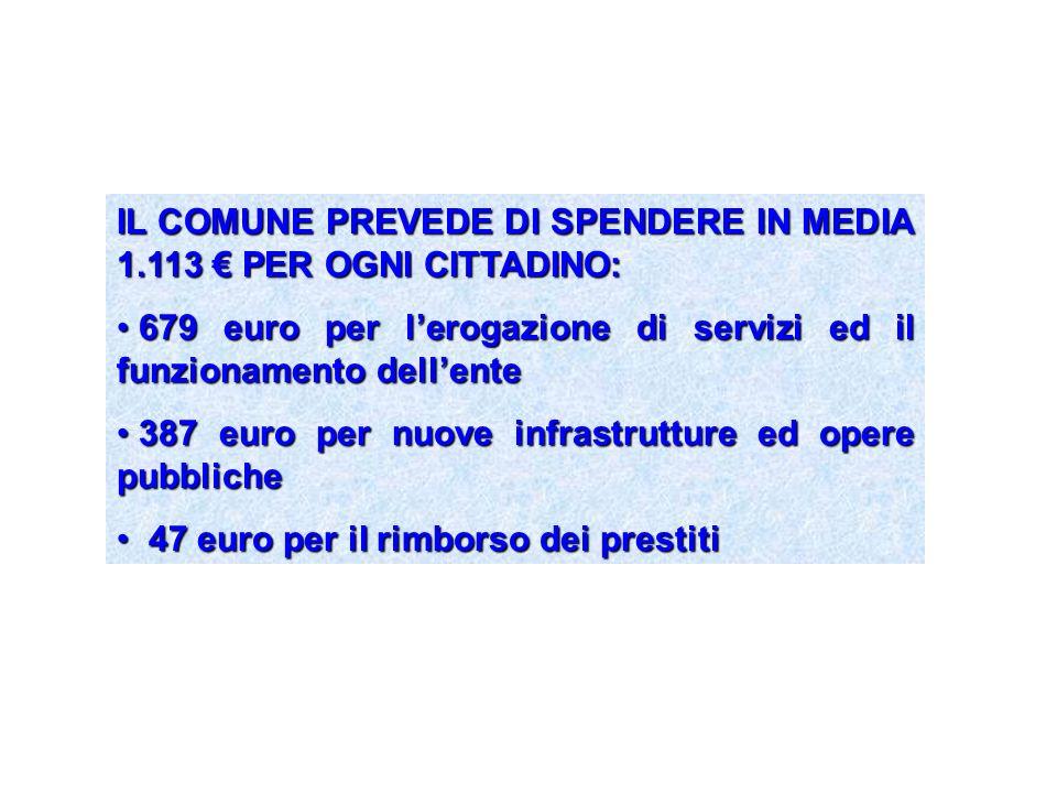 IL COMUNE PREVEDE DI SPENDERE IN MEDIA 1.113 € PER OGNI CITTADINO: 679 euro per l'erogazione di servizi ed il funzionamento dell'ente 679 euro per l'erogazione di servizi ed il funzionamento dell'ente 387 euro per nuove infrastrutture ed opere pubbliche 387 euro per nuove infrastrutture ed opere pubbliche 47 euro per il rimborso dei prestiti 47 euro per il rimborso dei prestiti