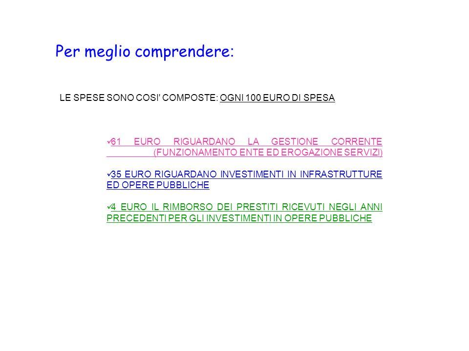 Per meglio comprendere : LE SPESE SONO COSI COMPOSTE: OGNI 100 EURO DI SPESA 61 EURO RIGUARDANO LA GESTIONE CORRENTE (FUNZIONAMENTO ENTE ED EROGAZIONE SERVIZI) 35 EURO RIGUARDANO INVESTIMENTI IN INFRASTRUTTURE ED OPERE PUBBLICHE 4 EURO IL RIMBORSO DEI PRESTITI RICEVUTI NEGLI ANNI PRECEDENTI PER GLI INVESTIMENTI IN OPERE PUBBLICHE