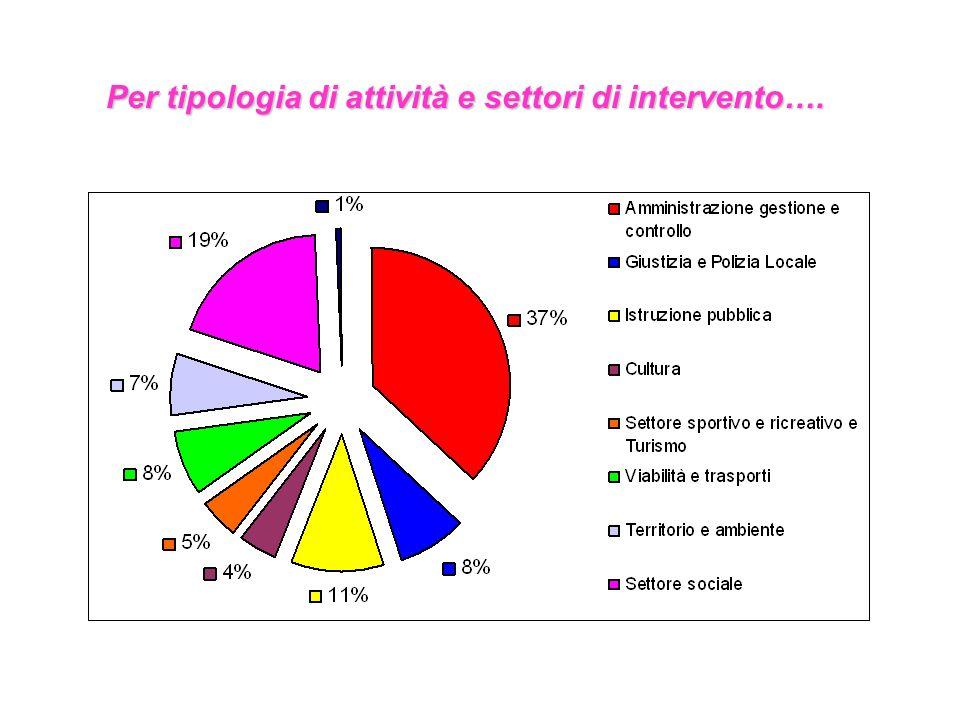 Per tipologia di attività e settori di intervento….
