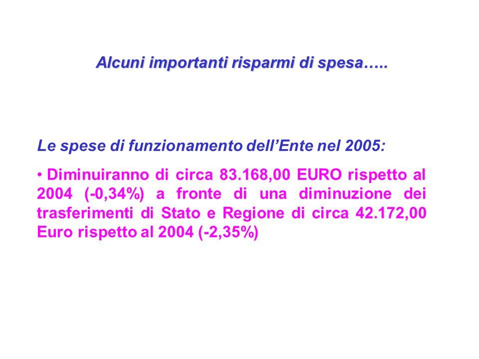 Alcuni importanti risparmi di spesa…..
