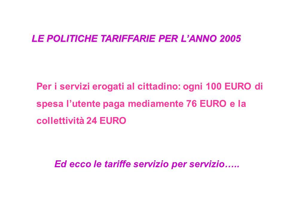 LE POLITICHE TARIFFARIE PER L'ANNO 2005 Per i servizi erogati al cittadino: ogni 100 EURO di spesa l'utente paga mediamente 76 EURO e la collettività 24 EURO Ed ecco le tariffe servizio per servizio…..