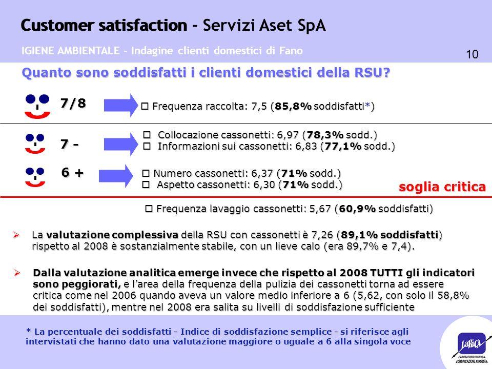 Customer satisfaction 10 Customer satisfaction - Servizi Aset SpA o Collocazione cassonetti: 6,97 (78,3% sodd.) o Informazioni sui cassonetti: 6,83 (7