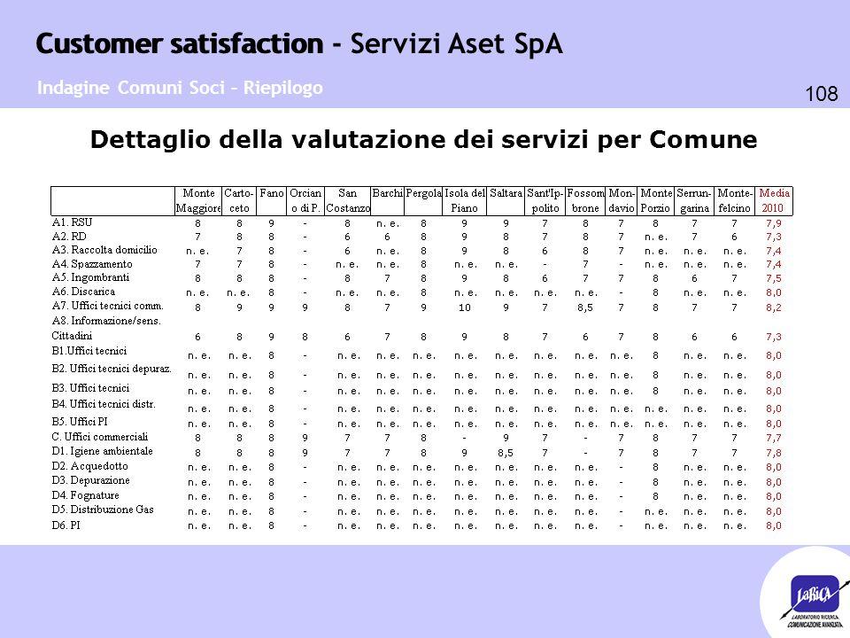 Customer satisfaction 108 Customer satisfaction - Servizi Aset SpA Dettaglio della valutazione dei servizi per Comune Indagine Comuni Soci – Riepilogo