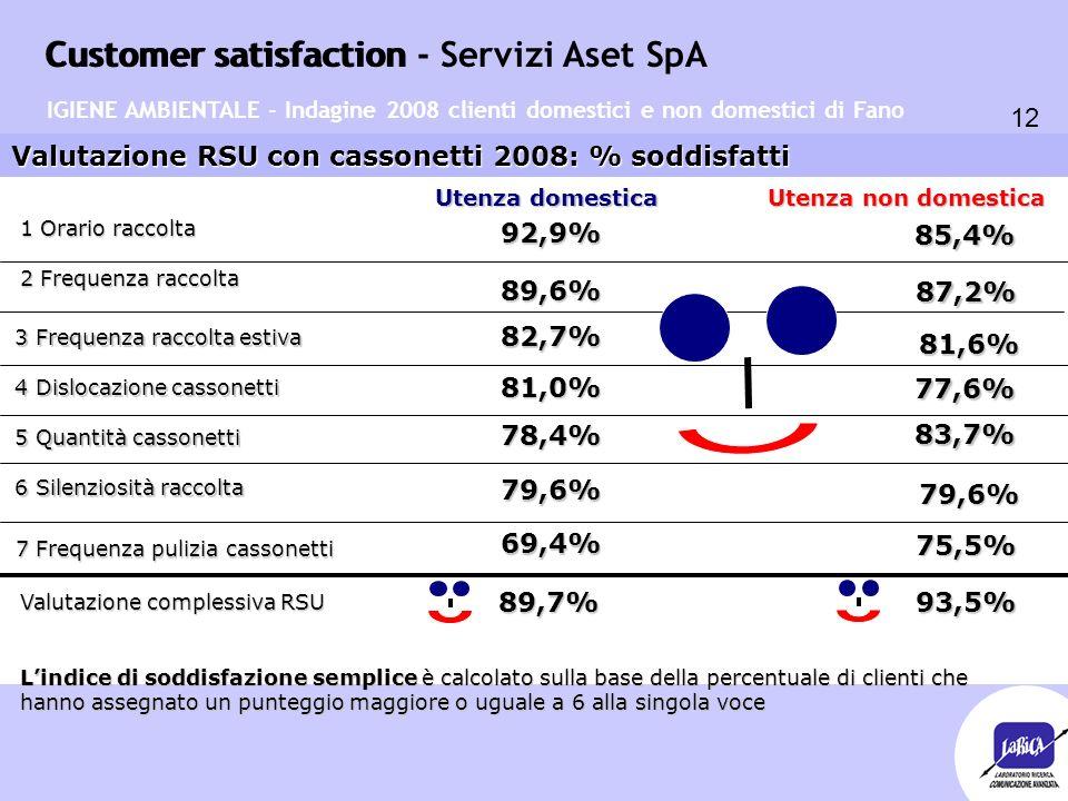 Customer satisfaction 12 Customer satisfaction - Servizi Aset SpA Valutazione RSU con cassonetti 2008: % soddisfatti Utenza domestica Utenza non domes
