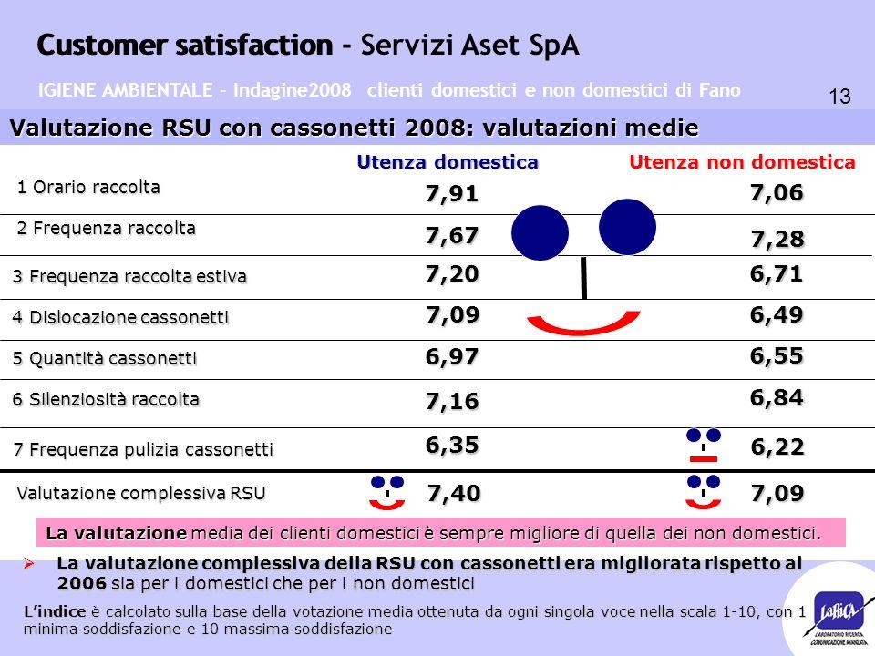Customer satisfaction 13 Customer satisfaction - Servizi Aset SpA Valutazione RSU con cassonetti 2008: valutazioni medie Utenza domestica Utenza non d
