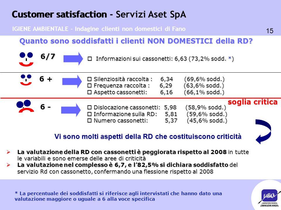 Customer satisfaction 15 Customer satisfaction - Servizi Aset SpA Quanto sono soddisfatti i clienti NON DOMESTICI della RD? soglia critica 6 +  La va