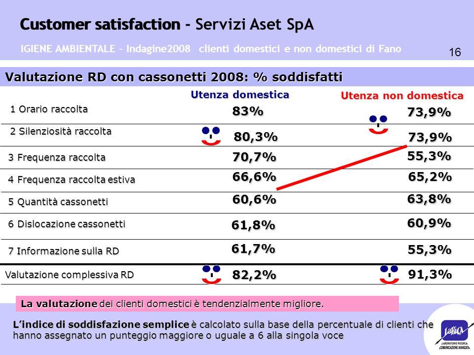 Customer satisfaction 16 Customer satisfaction - Servizi Aset SpA Valutazione RD con cassonetti 2008: % soddisfatti Utenza domestica Utenza non domest