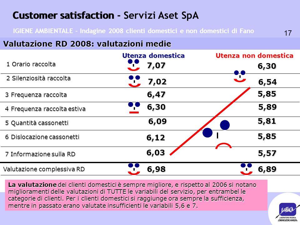 Customer satisfaction 17 Customer satisfaction - Servizi Aset SpA Valutazione RD 2008: valutazioni medie Utenza domestica Utenza non domestica 7,07 5,