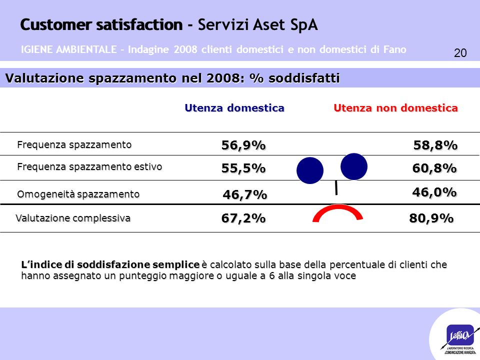Customer satisfaction 20 Customer satisfaction - Servizi Aset SpA IGIENE AMBIENTALE - Indagine 2008 clienti domestici e non domestici di Fano Valutazi