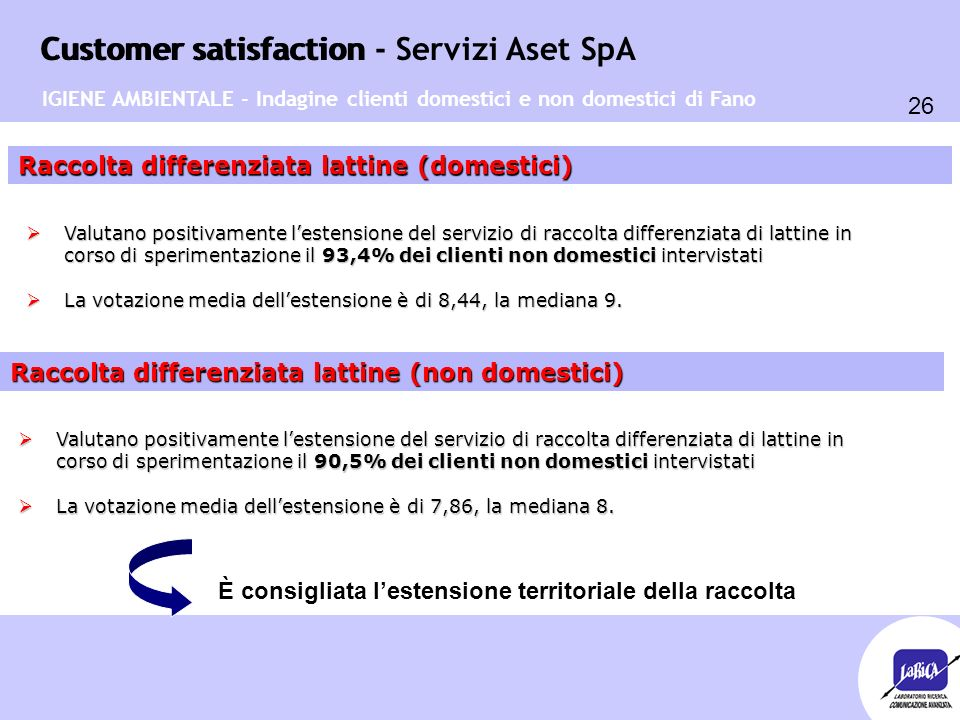 Customer satisfaction 26 Customer satisfaction - Servizi Aset SpA Raccolta differenziata lattine (domestici)  Valutano positivamente l'estensione del servizio di raccolta differenziata di lattine in corso di sperimentazione il 93,4% dei clienti non domestici intervistati  La votazione media dell'estensione è di 8,44, la mediana 9.