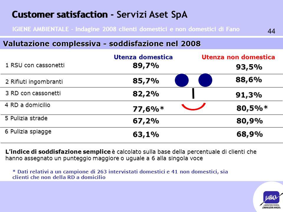 Customer satisfaction 44 Customer satisfaction - Servizi Aset SpA Valutazione complessiva - soddisfazione nel 2008 Utenza domestica Utenza non domesti