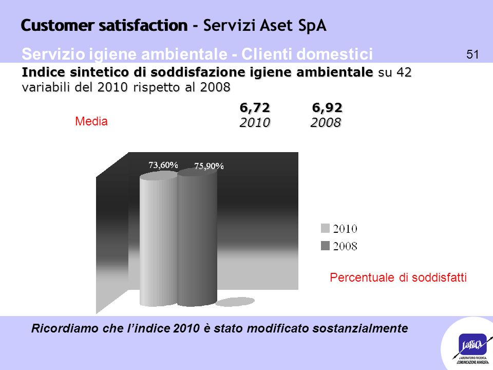 Customer satisfaction 51 Customer satisfaction - Servizi Aset SpA Percentuale di soddisfatti 6,72 6,92 2010 2008 Indice sintetico di soddisfazione igi