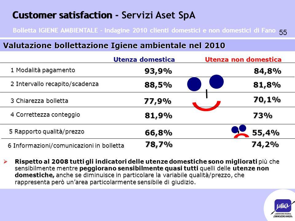 Customer satisfaction 55 Customer satisfaction - Servizi Aset SpA Valutazione bollettazione Igiene ambientale nel 2010 1 Modalità pagamento 2 Interval