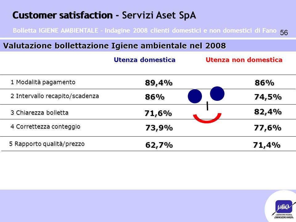 Customer satisfaction 56 Customer satisfaction - Servizi Aset SpA Valutazione bollettazione Igiene ambientale nel 2008 1 Modalità pagamento 2 Interval