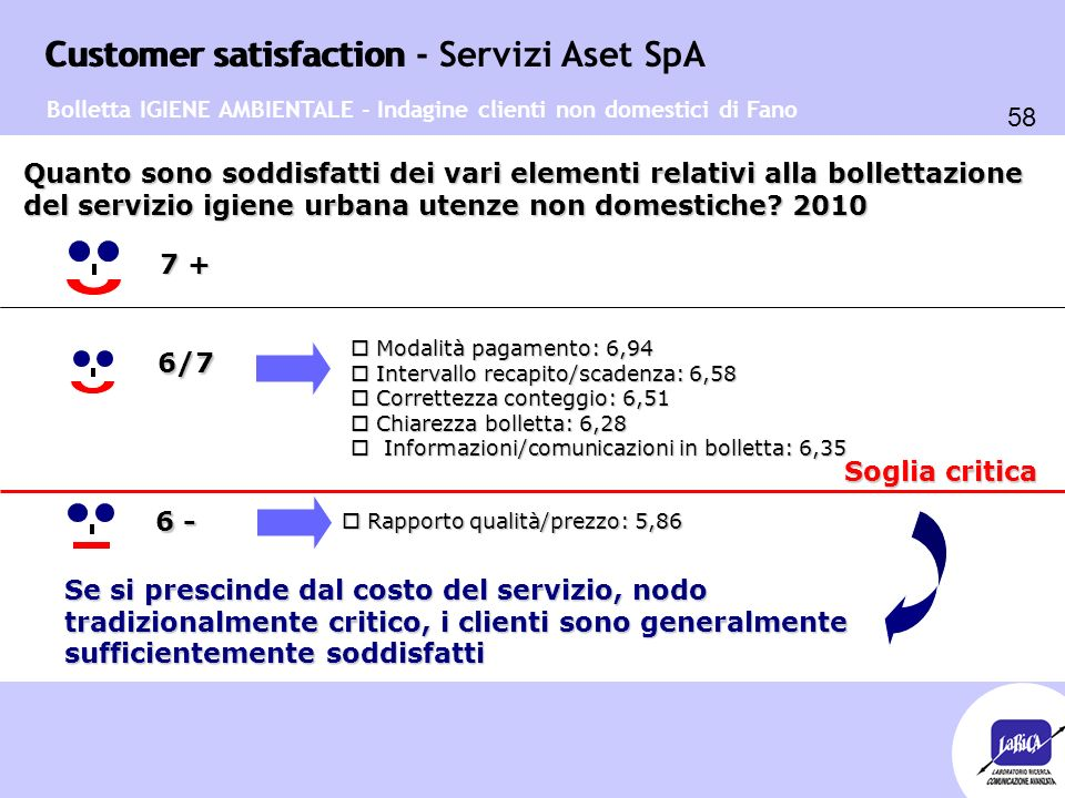 Customer satisfaction 58 Customer satisfaction - Servizi Aset SpA o Modalità pagamento: 6,94 o Intervallo recapito/scadenza: 6,58 o Correttezza conteg