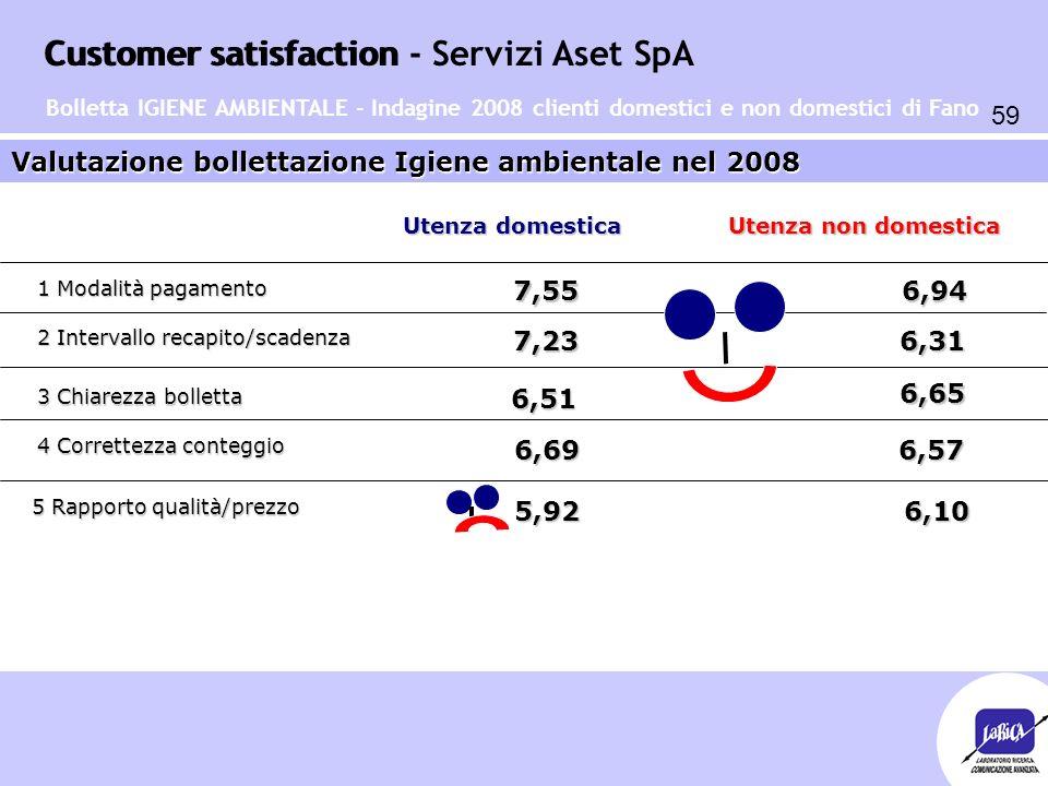 Customer satisfaction 59 Customer satisfaction - Servizi Aset SpA Valutazione bollettazione Igiene ambientale nel 2008 1 Modalità pagamento 2 Interval