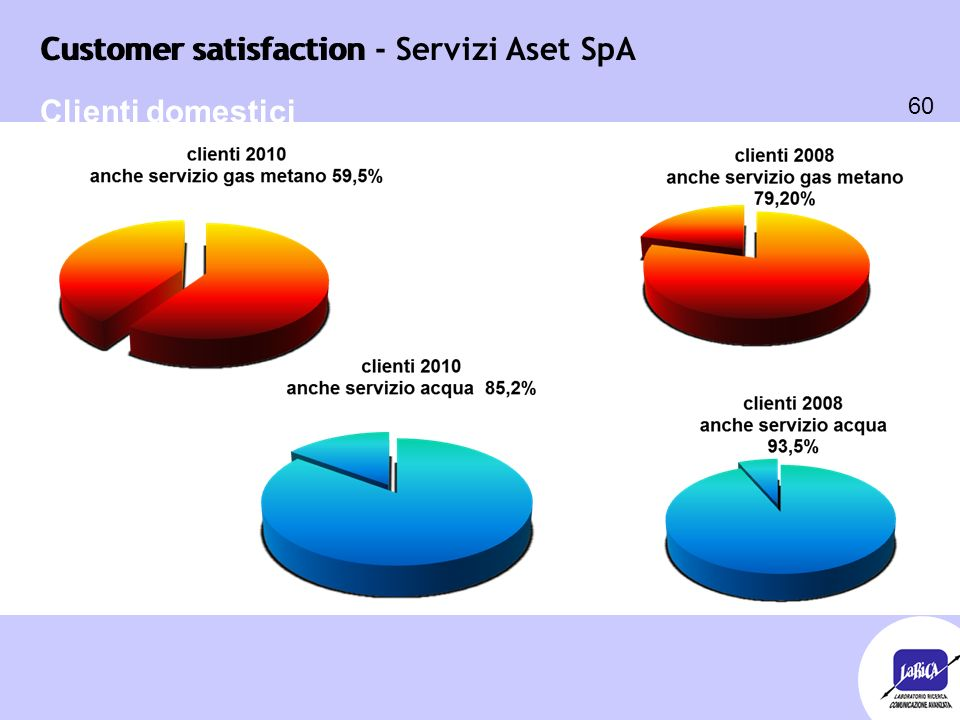 Customer satisfaction 60 Customer satisfaction - Servizi Aset SpA Clienti domestici