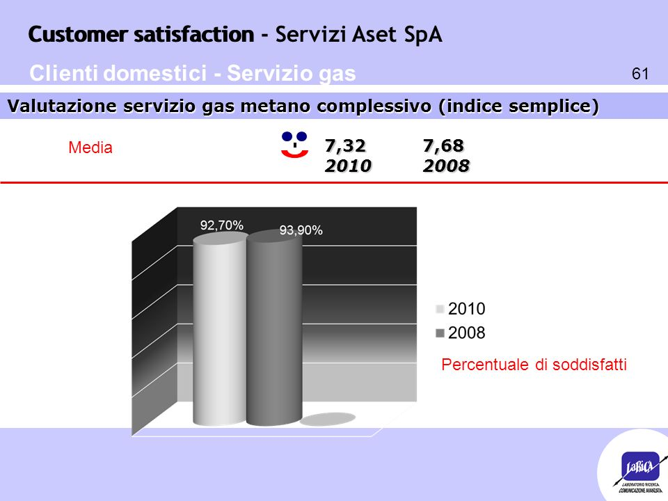 Customer satisfaction 61 Customer satisfaction - Servizi Aset SpA 7,32 7,68 2010 2008 Valutazione servizio gas metano complessivo (indice semplice) Pe