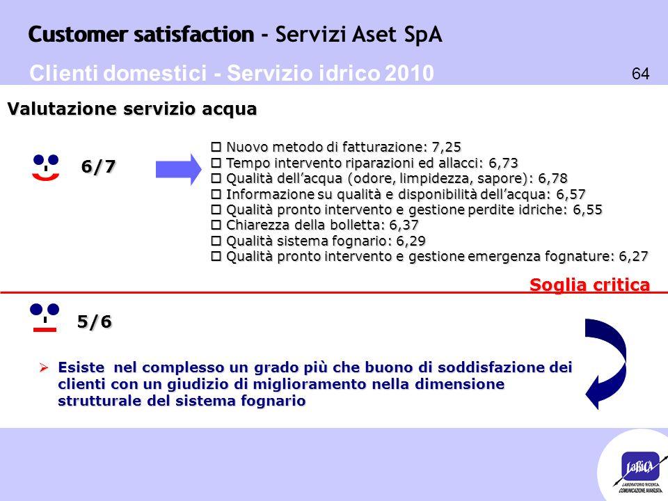 Customer satisfaction 64 Customer satisfaction - Servizi Aset SpA Soglia critica o Nuovo metodo di fatturazione: 7,25 o Tempo intervento riparazioni e