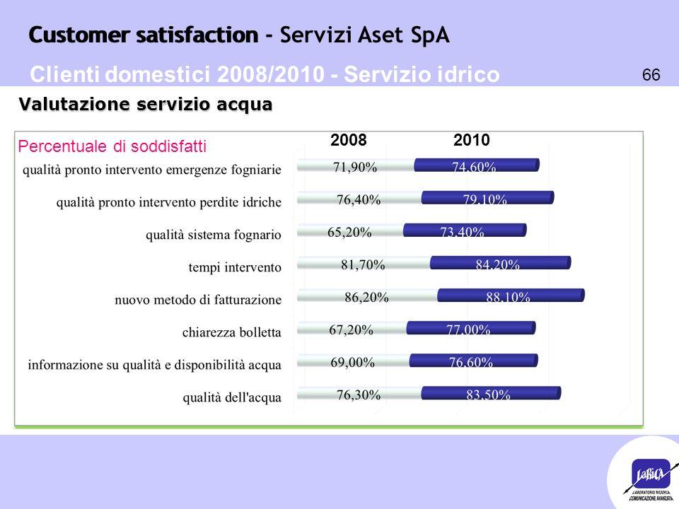 Customer satisfaction 66 Customer satisfaction - Servizi Aset SpA Percentuale di soddisfatti Valutazione servizio acqua Clienti domestici 2008/2010 -