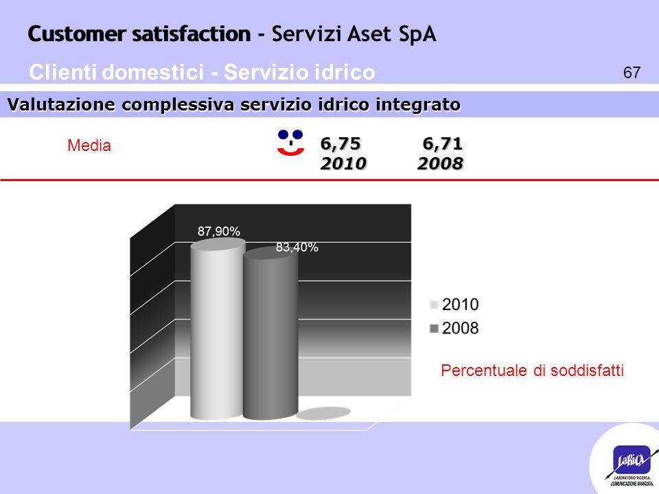 Customer satisfaction 67 Customer satisfaction - Servizi Aset SpA Valutazione complessiva servizio idrico integrato Clienti domestici - Servizio idric