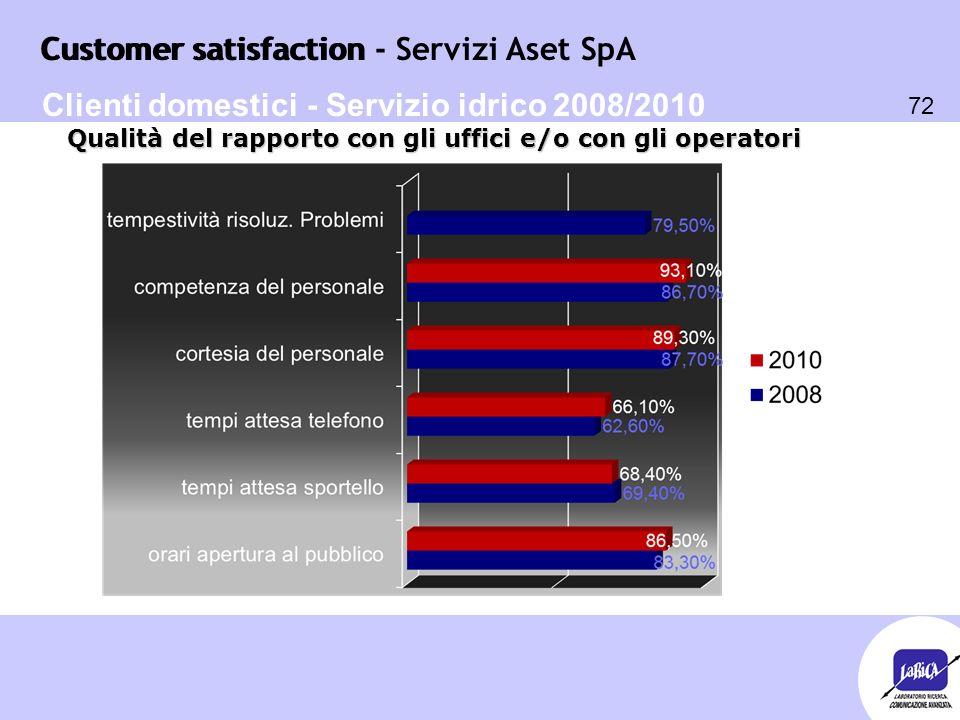 Customer satisfaction 72 Customer satisfaction - Servizi Aset SpA Qualità del rapporto con gli uffici e/o con gli operatori Clienti domestici - Serviz