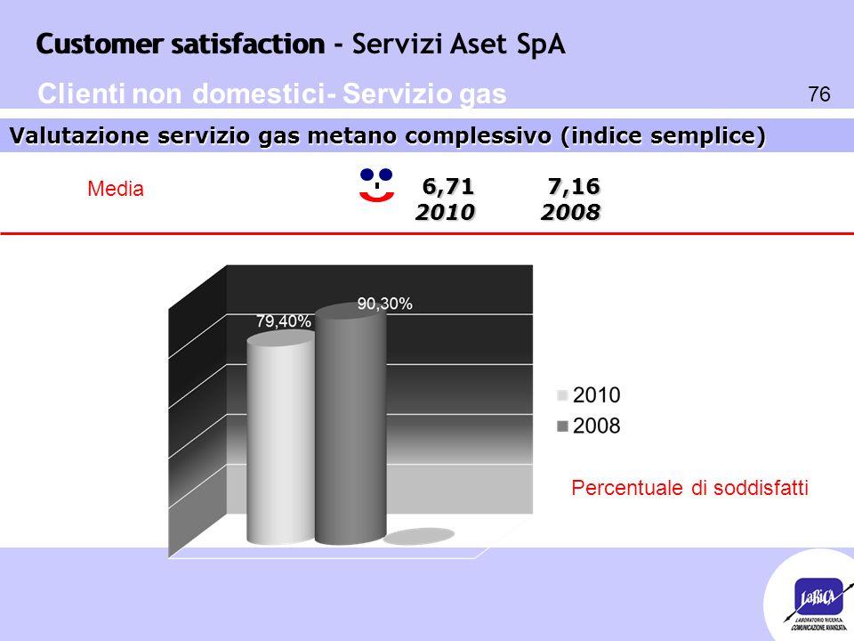 Customer satisfaction 76 Customer satisfaction - Servizi Aset SpA 6,71 7,16 2010 2008 6,71 7,16 2010 2008 Valutazione servizio gas metano complessivo
