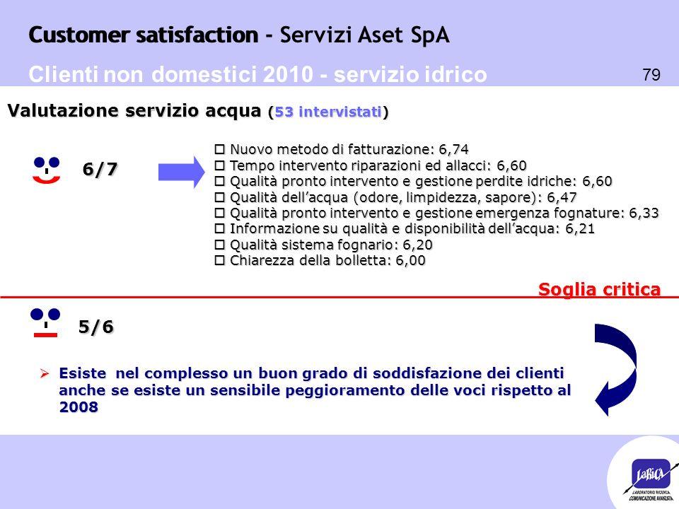 Customer satisfaction 79 Customer satisfaction - Servizi Aset SpA Soglia critica o Nuovo metodo di fatturazione: 6,74 o Tempo intervento riparazioni e