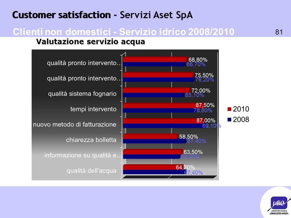 Customer satisfaction 81 Customer satisfaction - Servizi Aset SpA Clienti non domestici - Servizio idrico 2008/2010 Valutazione servizio acqua