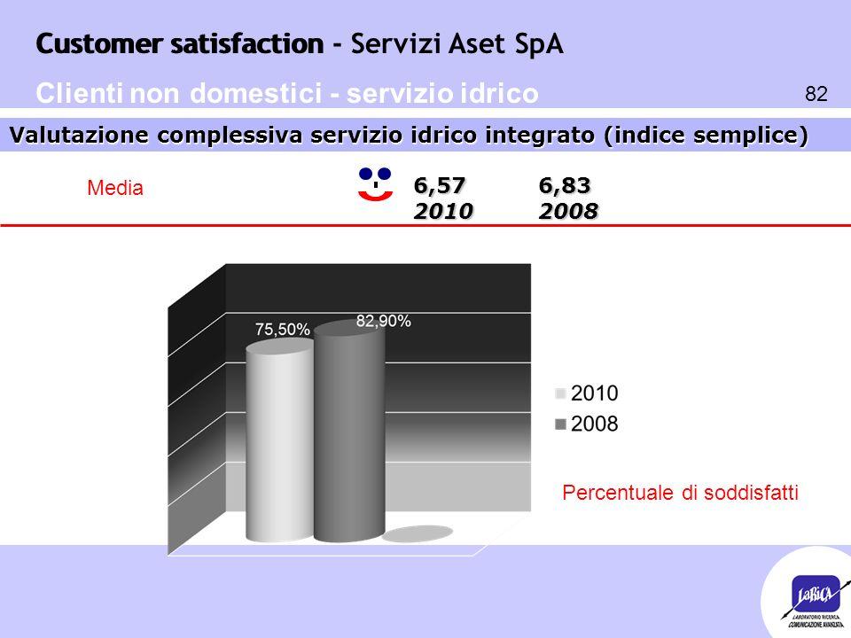 Customer satisfaction 82 Customer satisfaction - Servizi Aset SpA Valutazione complessiva servizio idrico integrato (indice semplice) Clienti non dome