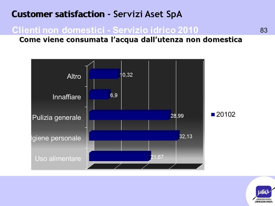Customer satisfaction 83 Customer satisfaction - Servizi Aset SpA Come viene consumata l'acqua dall'utenza non domestica Clienti non domestici - Servi