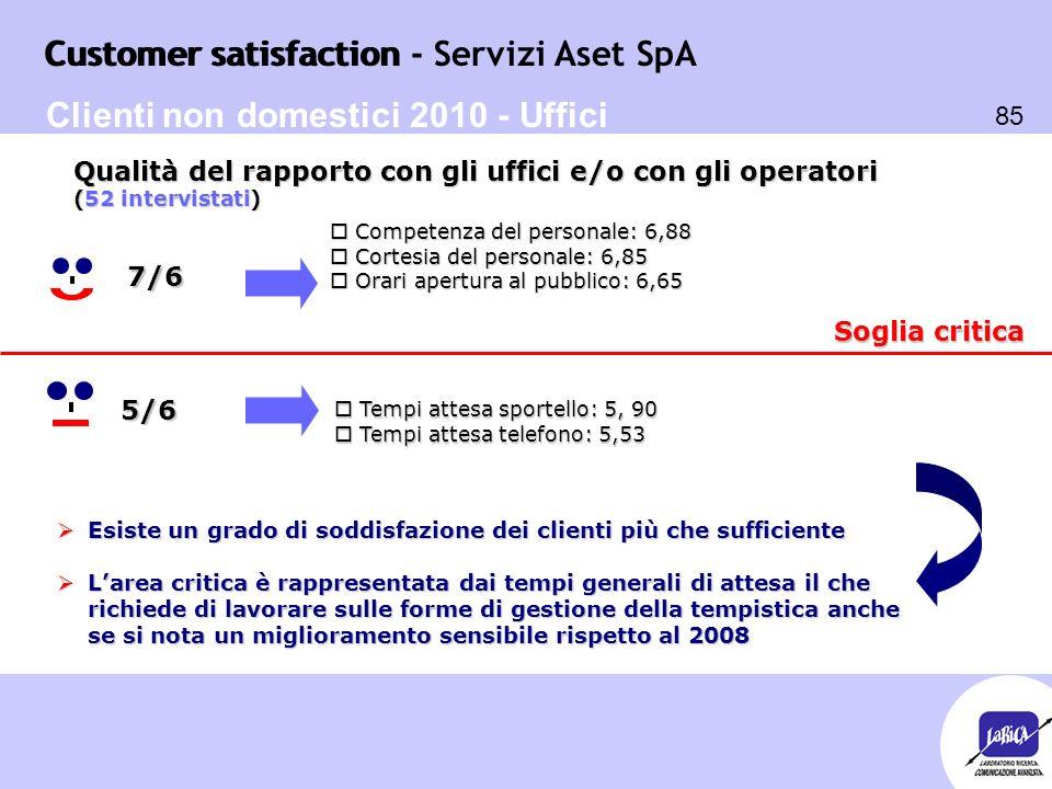 Customer satisfaction 85 Customer satisfaction - Servizi Aset SpA Soglia critica o Tempi attesa sportello: 5, 90 o Tempi attesa telefono: 5,53 5/6  E