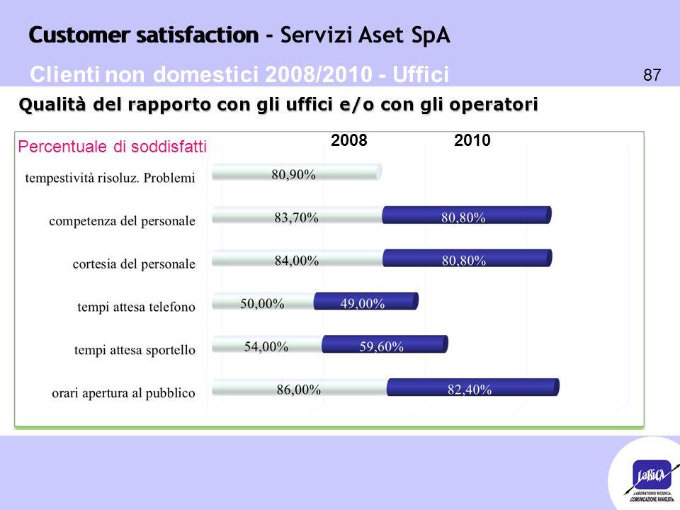Customer satisfaction 87 Customer satisfaction - Servizi Aset SpA Percentuale di soddisfatti Qualità del rapporto con gli uffici e/o con gli operatori