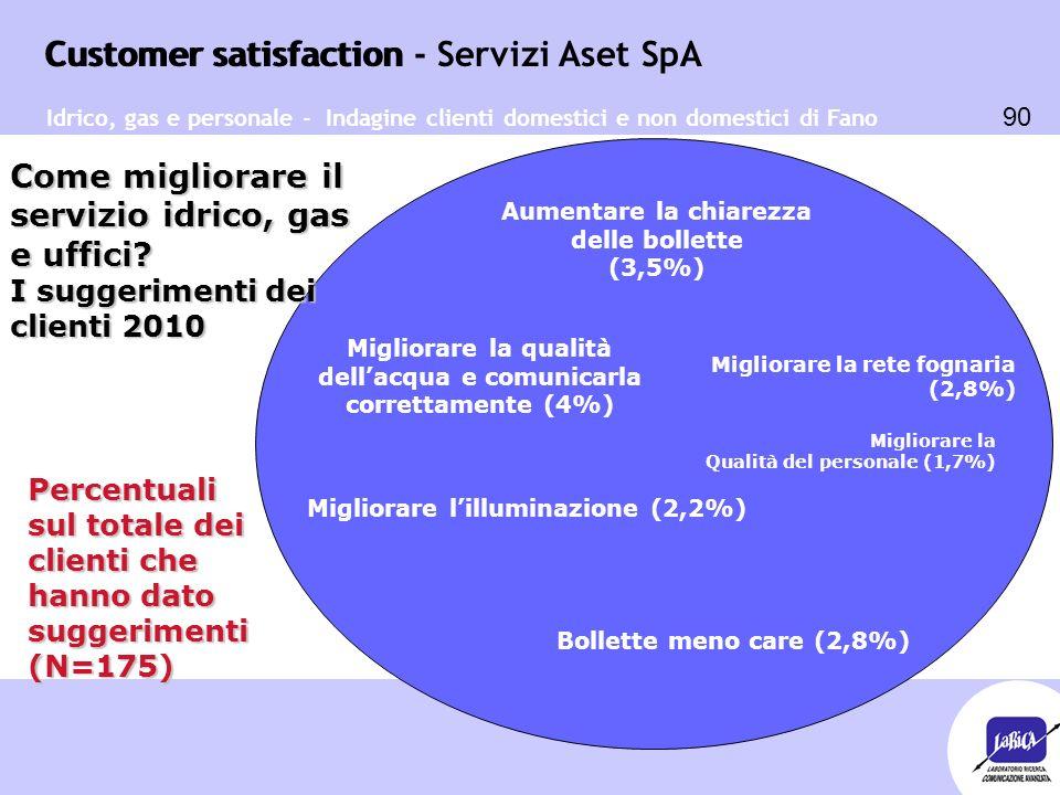 Customer satisfaction 90 Customer satisfaction - Servizi Aset SpA Migliorare la qualità dell'acqua e comunicarla correttamente (4%) Aumentare la chiar