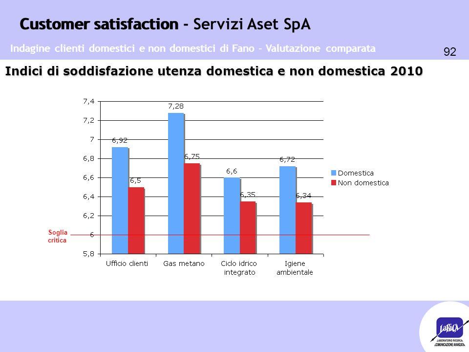 Customer satisfaction 92 Customer satisfaction - Servizi Aset SpA Indici di soddisfazione utenza domestica e non domestica 2010 Indagine clienti domes