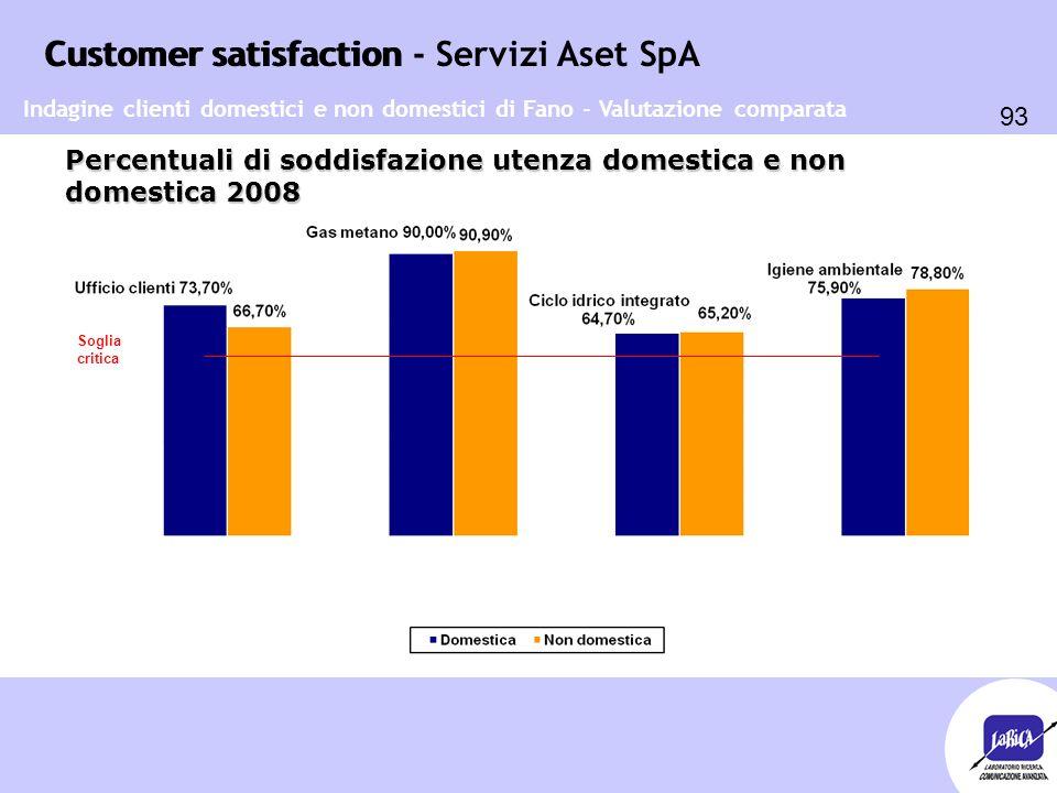 Customer satisfaction 93 Customer satisfaction - Servizi Aset SpA Percentuali di soddisfazione utenza domestica e non domestica 2008 Soglia critica In