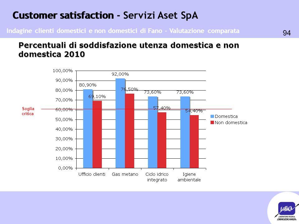 Customer satisfaction 94 Customer satisfaction - Servizi Aset SpA Percentuali di soddisfazione utenza domestica e non domestica 2010 Indagine clienti
