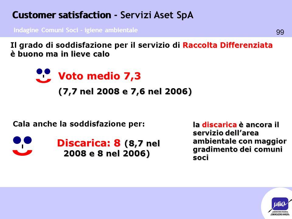Customer satisfaction 99 Customer satisfaction - Servizi Aset SpA Raccolta Differenziata è buono ma in lieve calo Il grado di soddisfazione per il ser