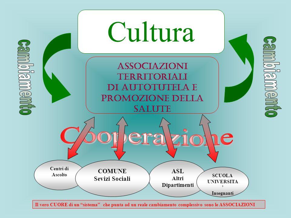 ASL Altri Dipartimenti Centri di Ascolto Cultura Associazioni Territoriali di Autotutela e Promozione della Salute COMUNE Sevizi Sociali SCUOLA UNIVER